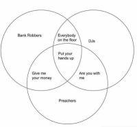 Venn- diagrammi