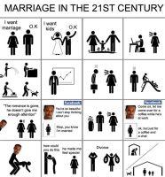 Avioliitto nykypäivänä