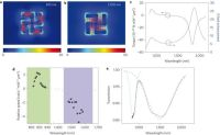 Light-driven nanoscale plasmonic motors